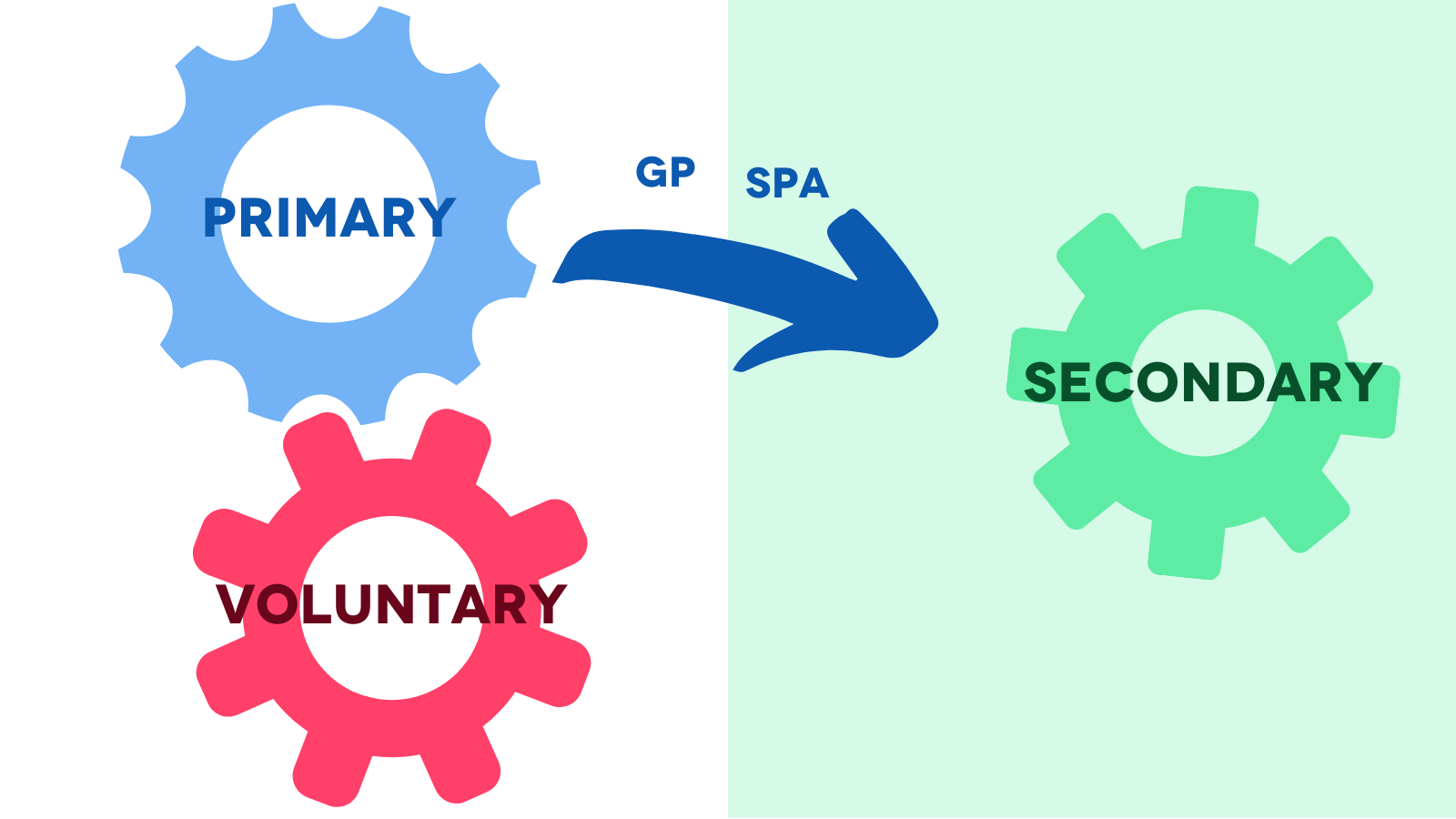 Image shows two cogs on white background labelled 'primary' and 'secondary'. An arrow from the 'primary' cog is labelled 'SPA' and 'GP' and points to a 'secondary' cog.